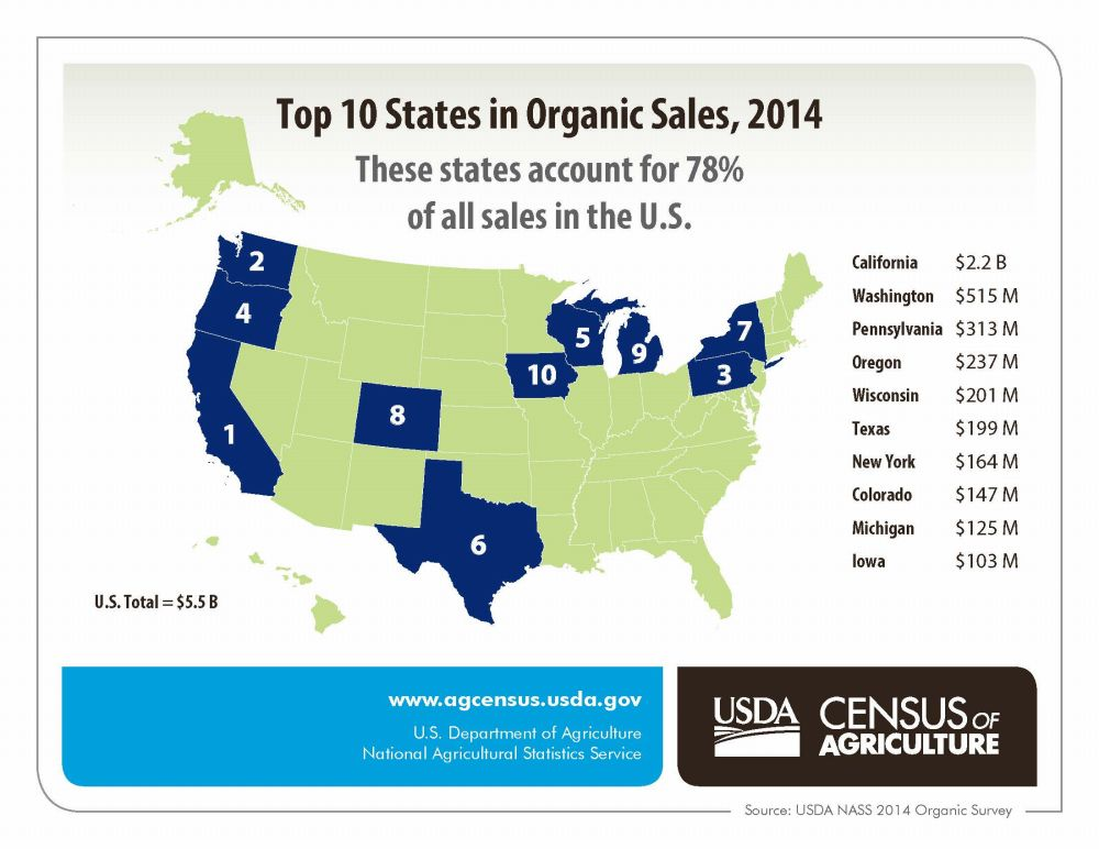 the 2014 Organic Survey